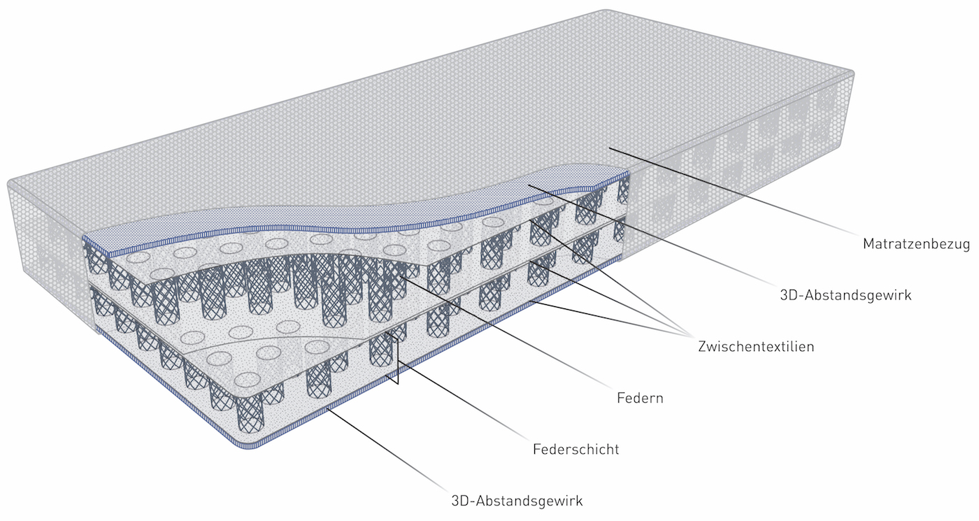 Matratzenaufbau
